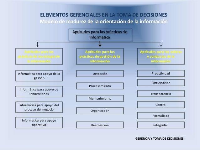 ELEMENTOS GERENCIALES EN LA TOMA DE DECISIONES Modelo de madurez de la orientación de la información GERENCIA Y TOMA DE DE...