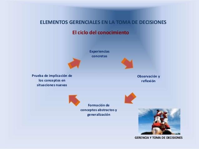 ELEMENTOS GERENCIALES EN LA TOMA DE DECISIONES El ciclo del conocimiento GERENCIA Y TOMA DE DECISIONES Prueba de implicaci...