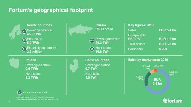 Fortum's geographical footprint 5 Key figures 2019 Sales EUR 5.4 bn Comparable EBITDA EUR 1.8 bn Total assets EUR 23 bn Pe...