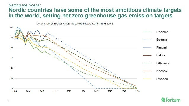 Setting the Scene: Nordic countries have some of the most ambitious climate targets in the world, setting net zero greenho...