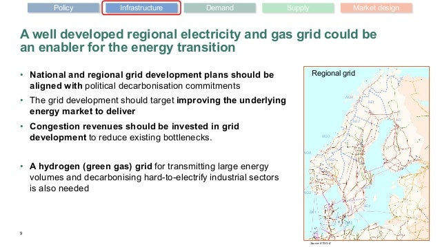 A well developed regional electricity and gas grid could be an enabler for the energy transition 9 Policy Infrastructure D...