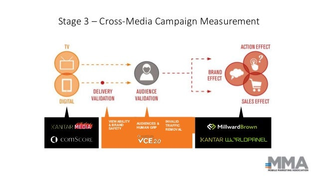 Stage 3 – Cross-Media Campaign Measurement VIEWABILITY & BRAND SAFETY INVALID TRAFFIC REMOVAL AUDIENCES & HUMAN GRP