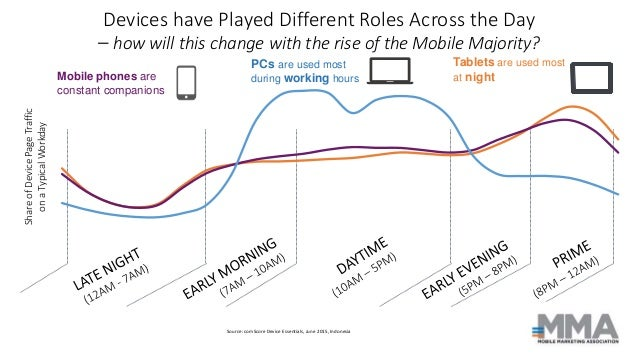 Devices have Played Different Roles Across the Day – how will this change with the rise of the Mobile Majority? ShareofDev...