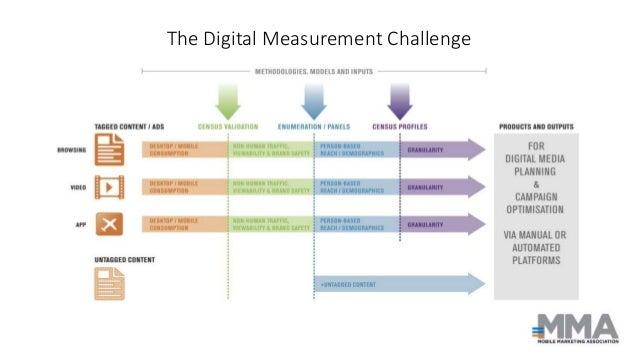 The Digital Measurement Challenge