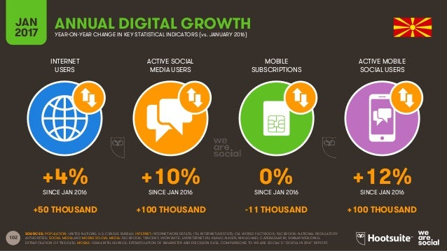 102 INTERNET USERS ACTIVE SOCIAL MEDIA USERS MOBILE SUBSCRIPTIONS ACTIVE MOBILE SOCIAL USERS SINCE JAN 2016 SINCE JAN 2016...
