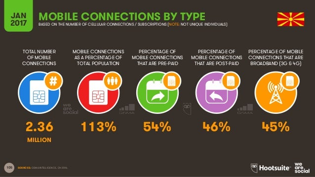 105 TOTAL NUMBER OF MOBILE CONNECTIONS MOBILE CONNECTIONS AS A PERCENTAGE OF TOTAL POPULATION PERCENTAGE OF MOBILE CONNECT...