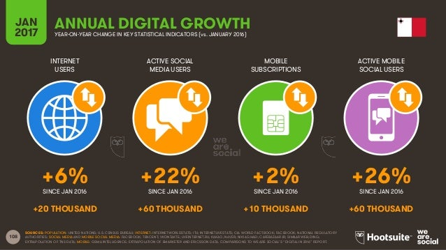 108 INTERNET USERS ACTIVE SOCIAL MEDIA USERS MOBILE SUBSCRIPTIONS ACTIVE MOBILE SOCIAL USERS SINCE JAN 2016 SINCE JAN 2016...
