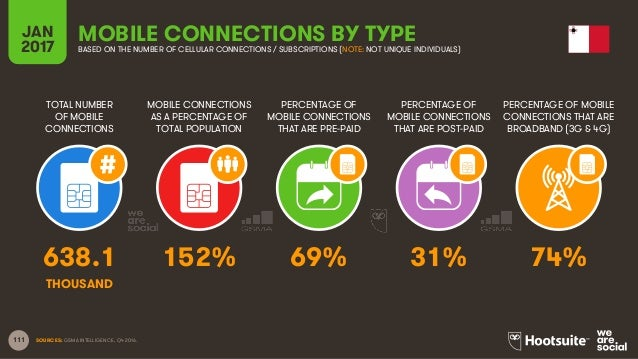 111 TOTAL NUMBER OF MOBILE CONNECTIONS MOBILE CONNECTIONS AS A PERCENTAGE OF TOTAL POPULATION PERCENTAGE OF MOBILE CONNECT...