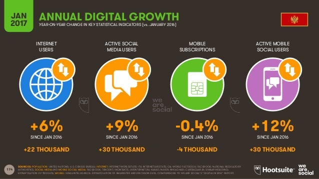 114 INTERNET USERS ACTIVE SOCIAL MEDIA USERS MOBILE SUBSCRIPTIONS ACTIVE MOBILE SOCIAL USERS SINCE JAN 2016 SINCE JAN 2016...