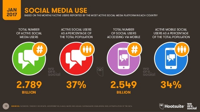 12 TOTAL NUMBER OF ACTIVE SOCIAL MEDIA USERS ACTIVE SOCIAL USERS AS A PERCENTAGE OF THE TOTAL POPULATION TOTAL NUMBER OF S...