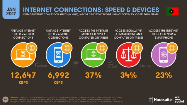 126 AVERAGE INTERNET SPEED VIA FIXED CONNECTIONS AVERAGE INTERNET SPEED VIA MOBILE CONNECTIONS ACCESS THE INTERNET MOST OF...
