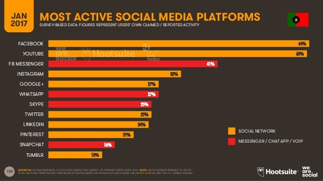 133 JAN 2017 MOST ACTIVE SOCIAL MEDIA PLATFORMSSURVEY-BASED DATA: FIGURES REPRESENT USERS' OWN CLAIMED / REPORTED ACTIVITY...
