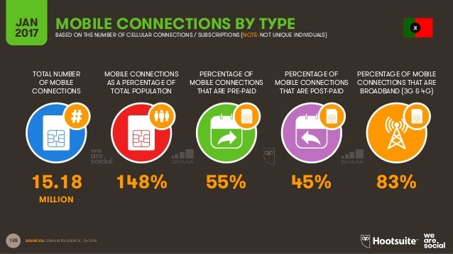 135 TOTAL NUMBER OF MOBILE CONNECTIONS MOBILE CONNECTIONS AS A PERCENTAGE OF TOTAL POPULATION PERCENTAGE OF MOBILE CONNECT...