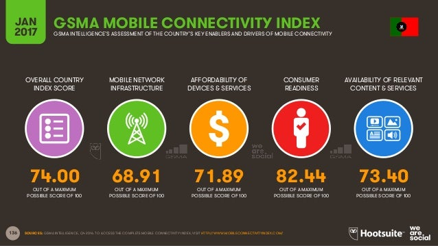 136 OVERALL COUNTRY INDEX SCORE MOBILE NETWORK INFRASTRUCTURE AFFORDABILITY OF DEVICES & SERVICES CONSUMER READINESS JAN 2...