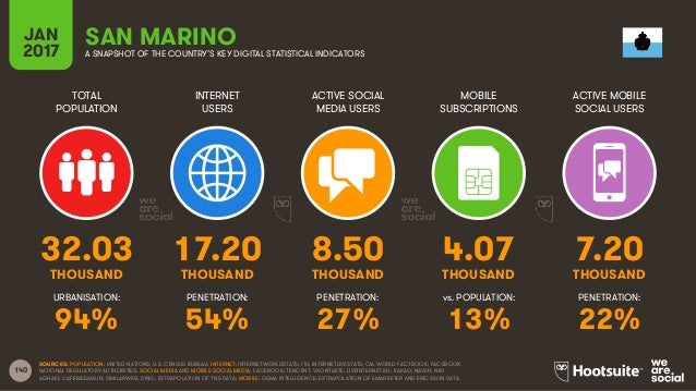 140 TOTAL POPULATION INTERNET USERS ACTIVE SOCIAL MEDIA USERS MOBILE SUBSCRIPTIONS ACTIVE MOBILE SOCIAL USERS THOUSAND THO...