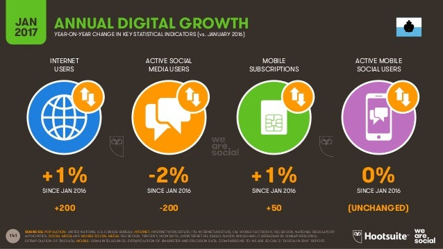 141 INTERNET USERS ACTIVE SOCIAL MEDIA USERS MOBILE SUBSCRIPTIONS ACTIVE MOBILE SOCIAL USERS SINCE JAN 2016 SINCE JAN 2016...