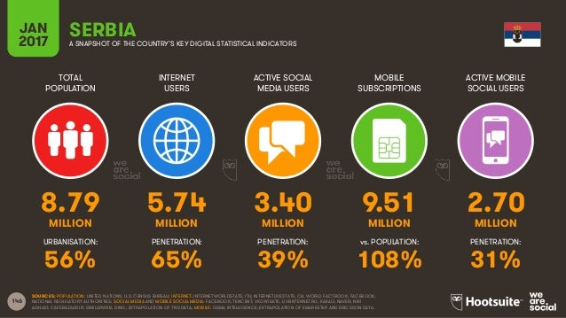 146 TOTAL POPULATION INTERNET USERS ACTIVE SOCIAL MEDIA USERS MOBILE SUBSCRIPTIONS ACTIVE MOBILE SOCIAL USERS MILLION MILL...