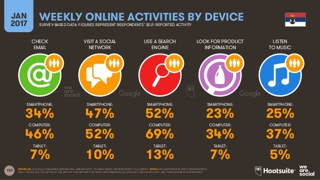 153 CHECK EMAIL VISIT A SOCIAL NETWORK USE A SEARCH ENGINE LOOK FOR PRODUCT INFORMATION JAN 2017 WEEKLY ONLINE ACTIVITIES ...
