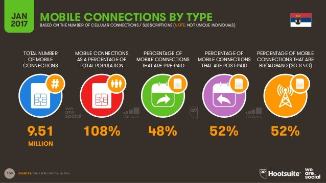 158 TOTAL NUMBER OF MOBILE CONNECTIONS MOBILE CONNECTIONS AS A PERCENTAGE OF TOTAL POPULATION PERCENTAGE OF MOBILE CONNECT...