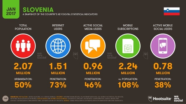 160 TOTAL POPULATION INTERNET USERS ACTIVE SOCIAL MEDIA USERS MOBILE SUBSCRIPTIONS ACTIVE MOBILE SOCIAL USERS MILLION MILL...