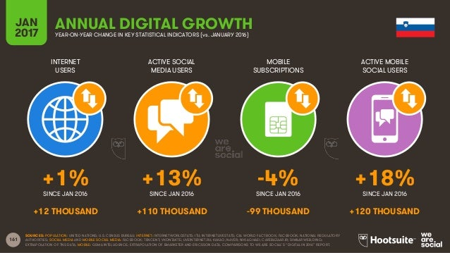 161 INTERNET USERS ACTIVE SOCIAL MEDIA USERS MOBILE SUBSCRIPTIONS ACTIVE MOBILE SOCIAL USERS SINCE JAN 2016 SINCE JAN 2016...