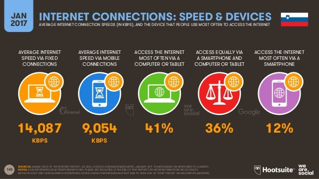 165 AVERAGE INTERNET SPEED VIA FIXED CONNECTIONS AVERAGE INTERNET SPEED VIA MOBILE CONNECTIONS ACCESS THE INTERNET MOST OF...