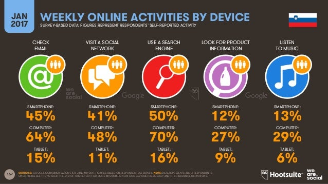 167 CHECK EMAIL VISIT A SOCIAL NETWORK USE A SEARCH ENGINE LOOK FOR PRODUCT INFORMATION JAN 2017 WEEKLY ONLINE ACTIVITIES ...