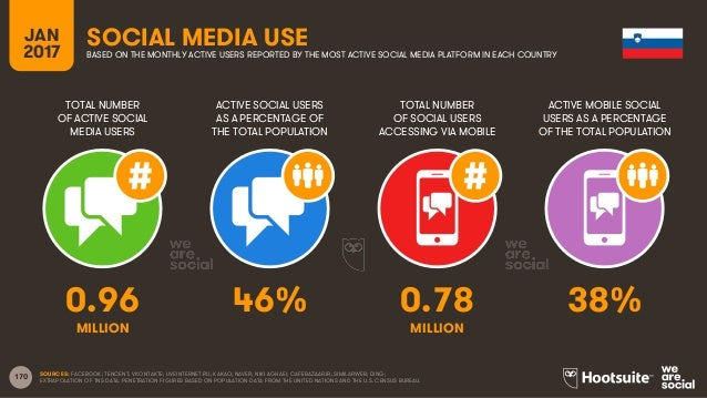 170 TOTAL NUMBER OF ACTIVE SOCIAL MEDIA USERS ACTIVE SOCIAL USERS AS A PERCENTAGE OF THE TOTAL POPULATION TOTAL NUMBER OF ...