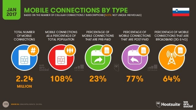 172 TOTAL NUMBER OF MOBILE CONNECTIONS MOBILE CONNECTIONS AS A PERCENTAGE OF TOTAL POPULATION PERCENTAGE OF MOBILE CONNECT...