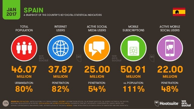 174 TOTAL POPULATION INTERNET USERS ACTIVE SOCIAL MEDIA USERS MOBILE SUBSCRIPTIONS ACTIVE MOBILE SOCIAL USERS MILLION MILL...