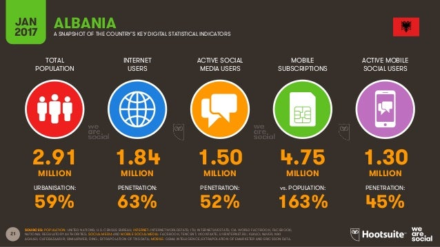 21 TOTAL POPULATION INTERNET USERS ACTIVE SOCIAL MEDIA USERS MOBILE SUBSCRIPTIONS ACTIVE MOBILE SOCIAL USERS MILLION MILLI...