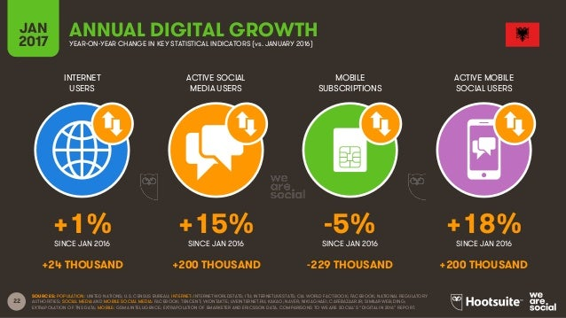 22 INTERNET USERS ACTIVE SOCIAL MEDIA USERS MOBILE SUBSCRIPTIONS ACTIVE MOBILE SOCIAL USERS SINCE JAN 2016 SINCE JAN 2016 ...