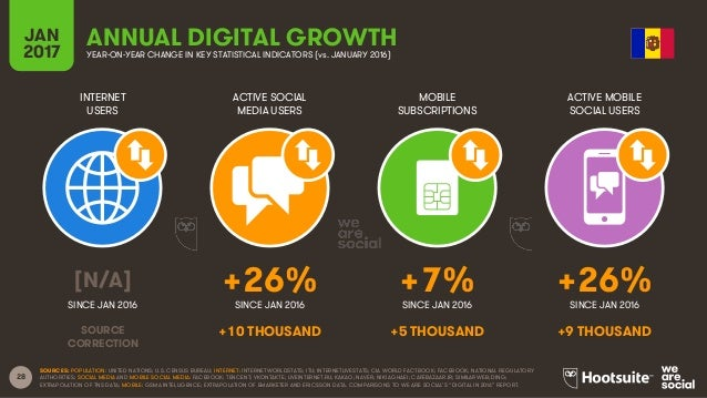 28 INTERNET USERS ACTIVE SOCIAL MEDIA USERS MOBILE SUBSCRIPTIONS ACTIVE MOBILE SOCIAL USERS SINCE JAN 2016 SINCE JAN 2016 ...