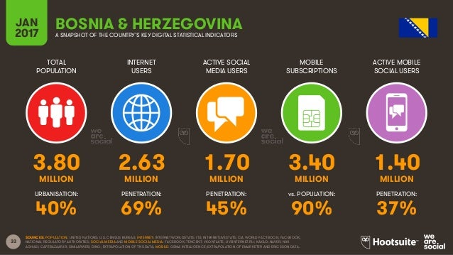 33 TOTAL POPULATION INTERNET USERS ACTIVE SOCIAL MEDIA USERS MOBILE SUBSCRIPTIONS ACTIVE MOBILE SOCIAL USERS MILLION MILLI...