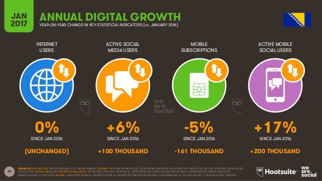 34 INTERNET USERS ACTIVE SOCIAL MEDIA USERS MOBILE SUBSCRIPTIONS ACTIVE MOBILE SOCIAL USERS SINCE JAN 2016 SINCE JAN 2016 ...