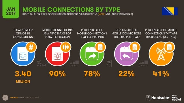 37 TOTAL NUMBER OF MOBILE CONNECTIONS MOBILE CONNECTIONS AS A PERCENTAGE OF TOTAL POPULATION PERCENTAGE OF MOBILE CONNECTI...
