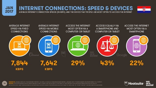 44 AVERAGE INTERNET SPEED VIA FIXED CONNECTIONS AVERAGE INTERNET SPEED VIA MOBILE CONNECTIONS ACCESS THE INTERNET MOST OFT...