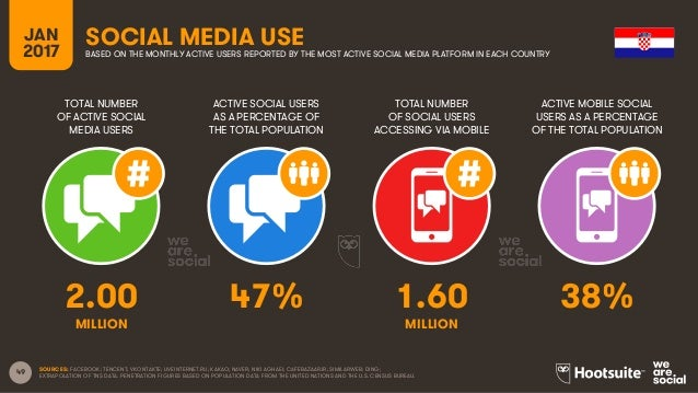 49 TOTAL NUMBER OF ACTIVE SOCIAL MEDIA USERS ACTIVE SOCIAL USERS AS A PERCENTAGE OF THE TOTAL POPULATION TOTAL NUMBER OF S...