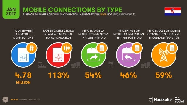 51 TOTAL NUMBER OF MOBILE CONNECTIONS MOBILE CONNECTIONS AS A PERCENTAGE OF TOTAL POPULATION PERCENTAGE OF MOBILE CONNECTI...