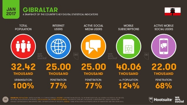 53 TOTAL POPULATION INTERNET USERS ACTIVE SOCIAL MEDIA USERS MOBILE SUBSCRIPTIONS ACTIVE MOBILE SOCIAL USERS THOUSAND THOU...
