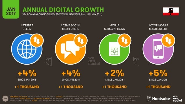 54 INTERNET USERS ACTIVE SOCIAL MEDIA USERS MOBILE SUBSCRIPTIONS ACTIVE MOBILE SOCIAL USERS SINCE JAN 2016 SINCE JAN 2016 ...