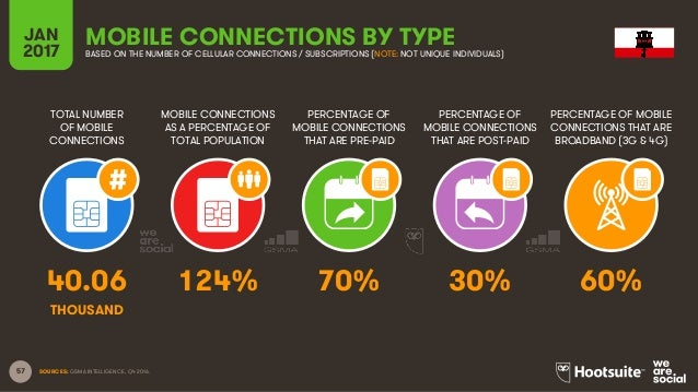 57 TOTAL NUMBER OF MOBILE CONNECTIONS MOBILE CONNECTIONS AS A PERCENTAGE OF TOTAL POPULATION PERCENTAGE OF MOBILE CONNECTI...