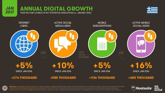 60 INTERNET USERS ACTIVE SOCIAL MEDIA USERS MOBILE SUBSCRIPTIONS ACTIVE MOBILE SOCIAL USERS SINCE JAN 2016 SINCE JAN 2016 ...