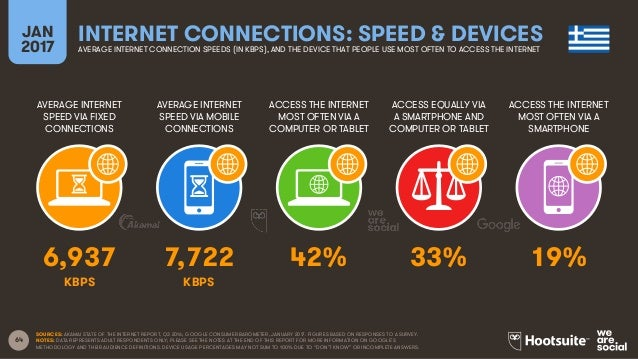 64 AVERAGE INTERNET SPEED VIA FIXED CONNECTIONS AVERAGE INTERNET SPEED VIA MOBILE CONNECTIONS ACCESS THE INTERNET MOST OFT...