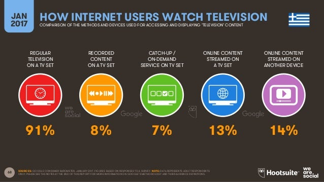 68 REGULAR TELEVISION ON A TV SET RECORDED CONTENT ON A TV SET CATCH-UP / ON-DEMAND SERVICE ON TV SET ONLINE CONTENT STREA...