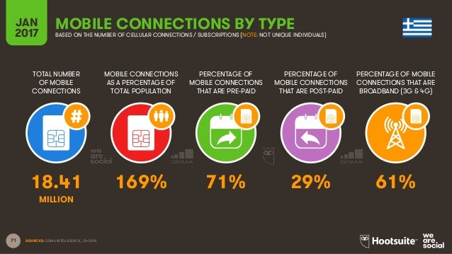 71 TOTAL NUMBER OF MOBILE CONNECTIONS MOBILE CONNECTIONS AS A PERCENTAGE OF TOTAL POPULATION PERCENTAGE OF MOBILE CONNECTI...