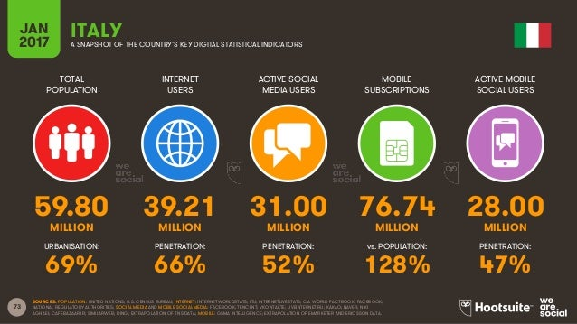 73 TOTAL POPULATION INTERNET USERS ACTIVE SOCIAL MEDIA USERS MOBILE SUBSCRIPTIONS ACTIVE MOBILE SOCIAL USERS MILLION MILLI...