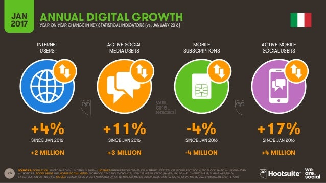 74 INTERNET USERS ACTIVE SOCIAL MEDIA USERS MOBILE SUBSCRIPTIONS ACTIVE MOBILE SOCIAL USERS SINCE JAN 2016 SINCE JAN 2016 ...