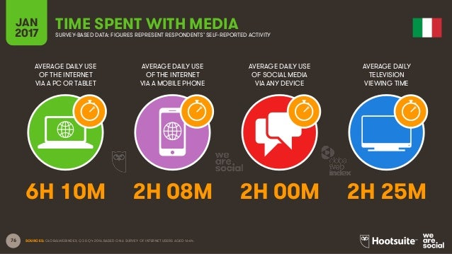 76 AVERAGE DAILY USE OF THE INTERNET VIA A PC OR TABLET AVERAGE DAILY USE OF THE INTERNET VIA A MOBILE PHONE AVERAGE DAILY...
