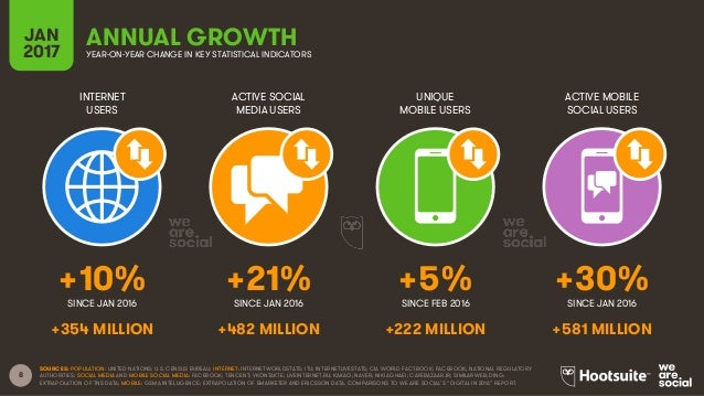 8 INTERNET USERS ACTIVE SOCIAL MEDIA USERS UNIQUE MOBILE USERS ACTIVE MOBILE SOCIAL USERS SINCE JAN 2016 SINCE JAN 2016 SI...